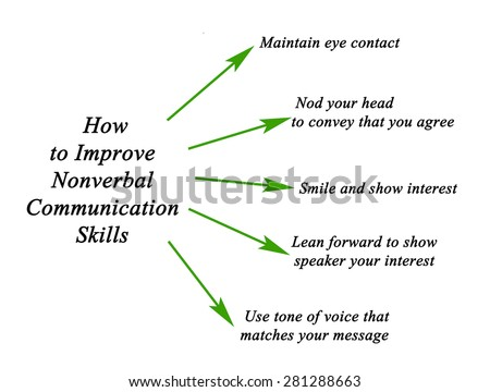 nonverbal communication skills Nonverbal communication encompasses numerous modes of expression physical examples include posture, gestures, eye contact.