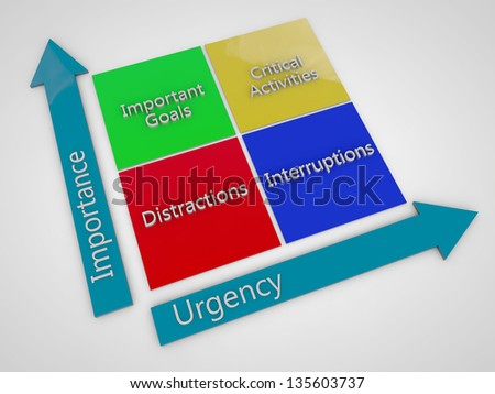 importance and urgency on chart - stock photo