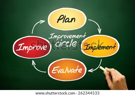 Improvement circle of plan, implement, evaluate, improve, business concept on blackboard - stock photo
