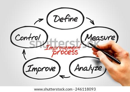 Improvement Process diagram, business concept  - stock photo