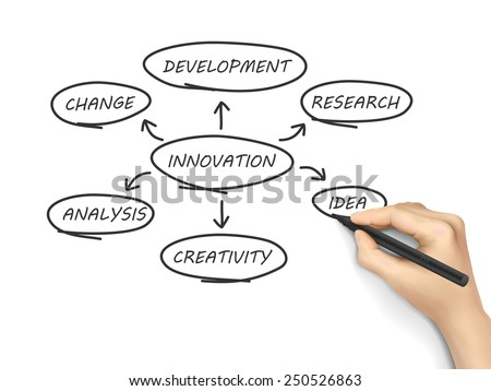 innovation flow chart written by hand over white background  - stock photo