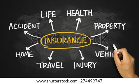 insurance concept flowchart hand drawing on chalkboard - stock photo