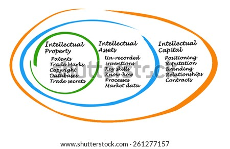 Intellectual Capital	 - stock photo