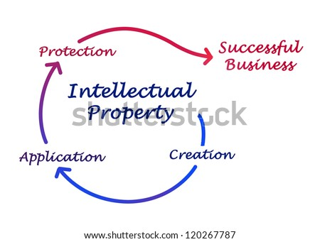 Intellectual property diagram - stock photo