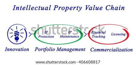 Intellectual Property Value Chain	 - stock photo
