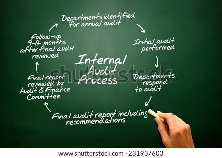 Internal Audit Process flow chart on blackboard, presentation background - stock photo
