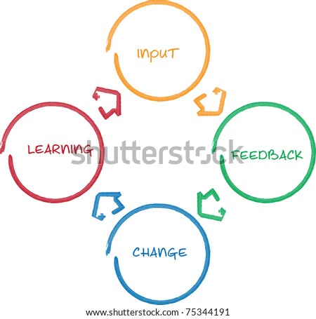 Learning improvement cycle staff business strategy whiteboard diagram - stock photo
