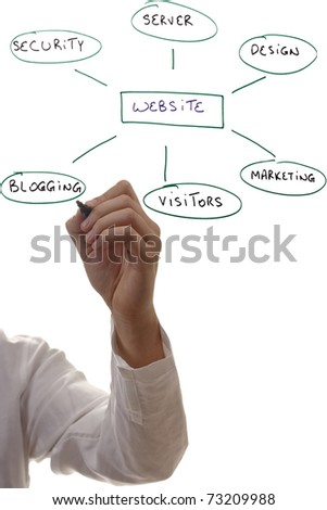 Man writing out components of building a website. - stock photo