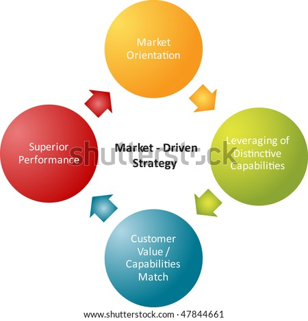 Market driven strategy business strategy concept diagram - stock photo