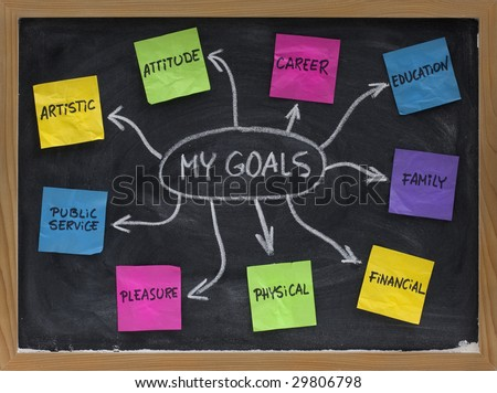 mind map created on blackboard with  sticky notes and white chalk - setting personal life goals (artistic, attitude, career, education, family, financial, physical, pleasure, public service) - stock photo