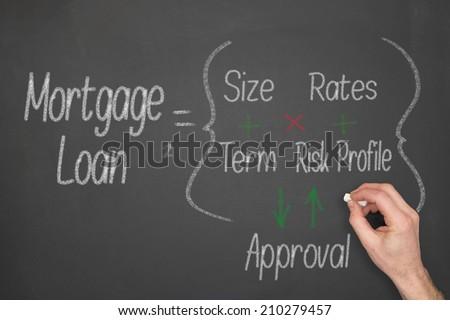 Mortgage Loan concept formula on a chalkboard - stock photo