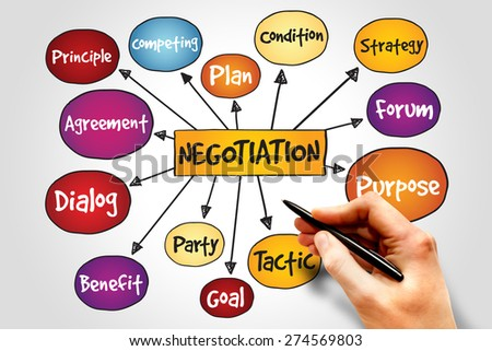 Negotiation mind map, business concept - stock photo