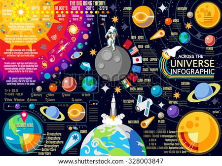 New Horizons of Solar System Infographic. NEW bright palette 3D Flat Icon Set Planets Pluto Venus Mars Jupiter Comet Skyrocket and Astronaut the Universe Around the Sun. - stock photo