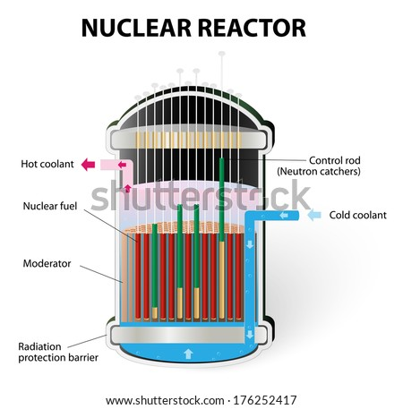Nuclear Reactor Components. The energy released from the Uranium splitting heats the water. steam is then used to turn electricity generators, producing the electricity.  - stock photo
