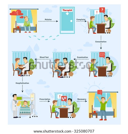 Patient treatment process concept with consulting blood test diagnosis stages  illustration - stock photo