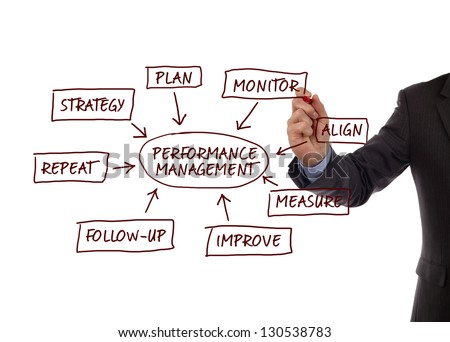 Performance management flow chart showing key business terms strategy, plan, monitor, align, measure, improve, follow-up and repeat - stock photo