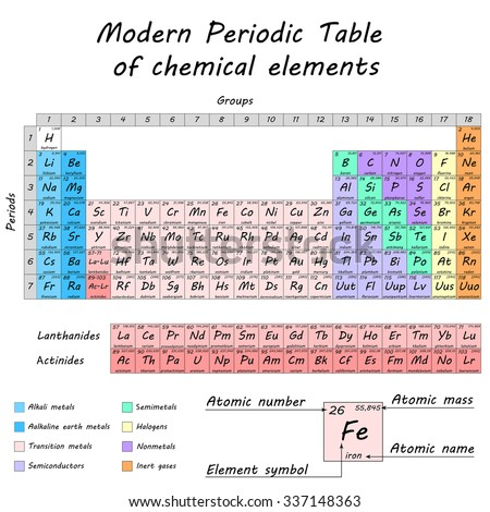 Periodic table of chemical elements by Dmitry Mendeleev, colored differentiated cells, 2d raster - stock photo