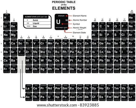 Periodic Table of the Chemical Elements - including Element Name, Atomic Number, Atomic Weight, Element Symbol - Also Element State (Solid, liquid & gas) - stock photo