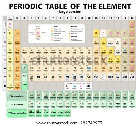 Periodic Table of the Elements with atomic number, symbol and weight. large version. Standard 18-column form of the periodic table. - stock photo