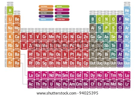Periodic Table With Full Element Names Periodic Table on The Elements