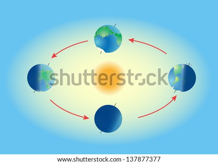 Phase of earth cycle. Season on planet earth. Equinox and solstice. The Earth's movement around the Sun. - stock photo