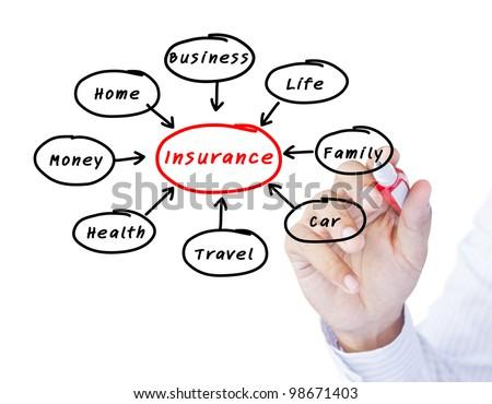 Presentation of insurance - stock photo