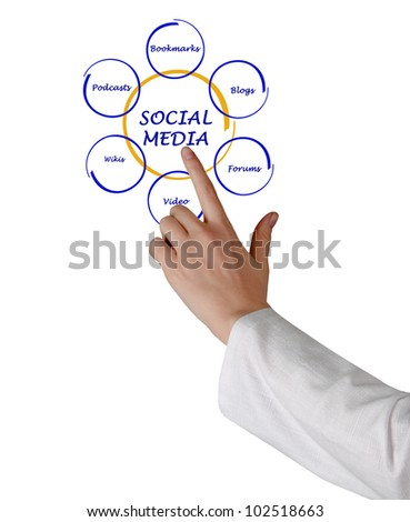 presentation of social media diagram - stock photo