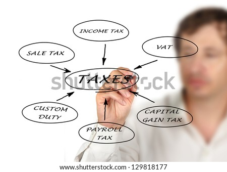Presentation of structure of taxation - stock photo