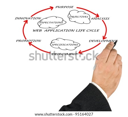 Presentation of web application life cycle - stock photo