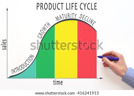 product life cycle analysis of bisleri Customers' assessment directly manipulates the product's life cycle and thus modernization is the product life cycle is influenced by the customer perception and the problem is that it is constantly being changed due the analysis in sequence will certainly improve the author's.