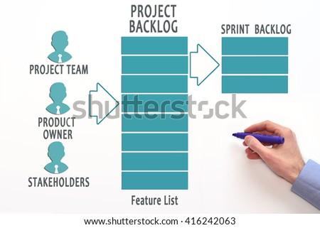 Project backlog. Product backlog. Agile software development. Agile process. Agile lifecycle. - stock photo
