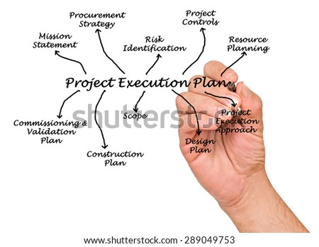Project Execution Plan  - stock photo