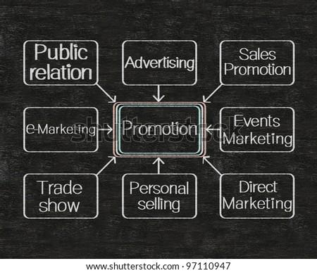 promotion flow chart techniques written on blackboard background - stock photo
