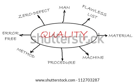 Quality concept flowchart focus on quality related words. - stock photo