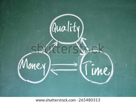 quality money and time sign on blackboard - stock photo