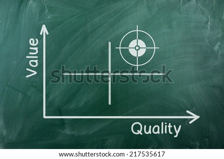 Quality-value   graph writhen  on green chalkboard - stock photo