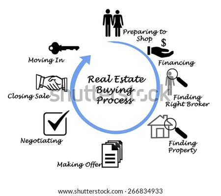 Real Estate Buying Process - stock photo