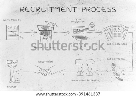recruitment process: step-by-step instructions to get a job - stock photo