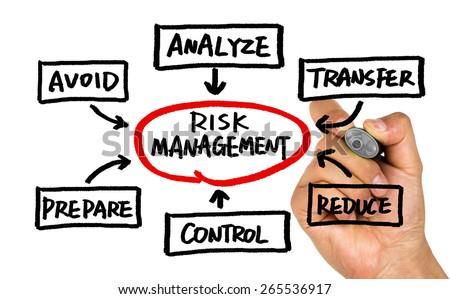 risk management flow chart concept handwritten on whiteboard - stock photo