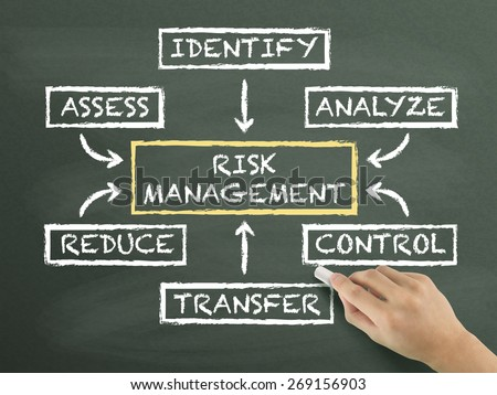 risk management flow chart drawn by hand isolated on blackboard - stock photo
