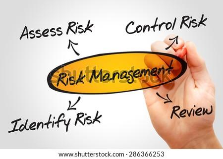 Risk management process, business concept - stock photo