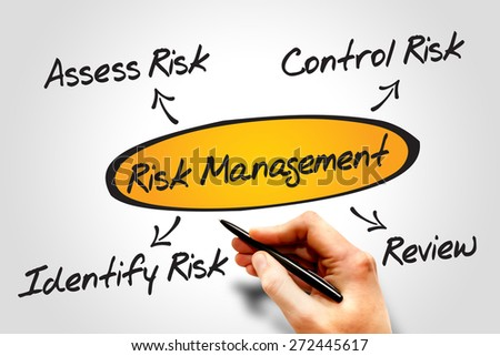 Risk management process diagram chart, business concept - stock photo
