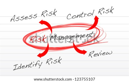 Risk management process diagram schema illustration design over white - stock photo