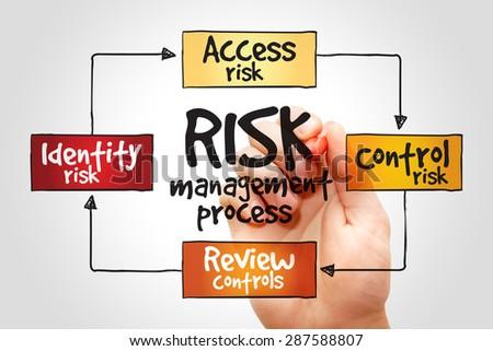 Risk management process mind map, business concept - stock photo