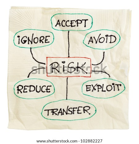 risk management strategies - ignore, accept, avoid, reduce, transfer and exploit - sketch on a cocktail napkin, isolated on white with a clipping path - stock photo