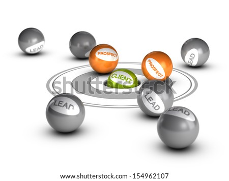 Sales lead concept, customer. One green ball with the word client inside a hole with other balls prospect and leads around it. Conceptual 3D render image - stock photo