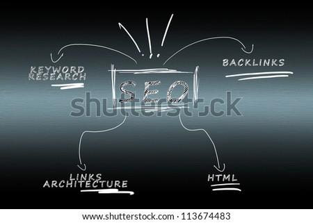 Search Engine Optimization diagram - stock photo