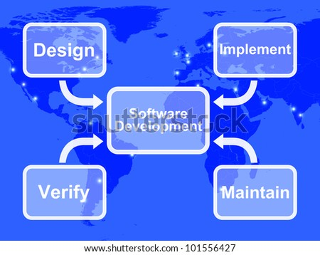 Software Development Diagram Showing Design Implement Maintain And Verifying - stock photo
