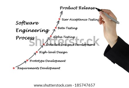 Software Engineering Process - stock photo