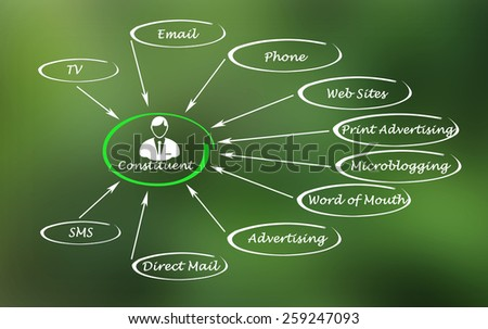 Sources of information - stock photo